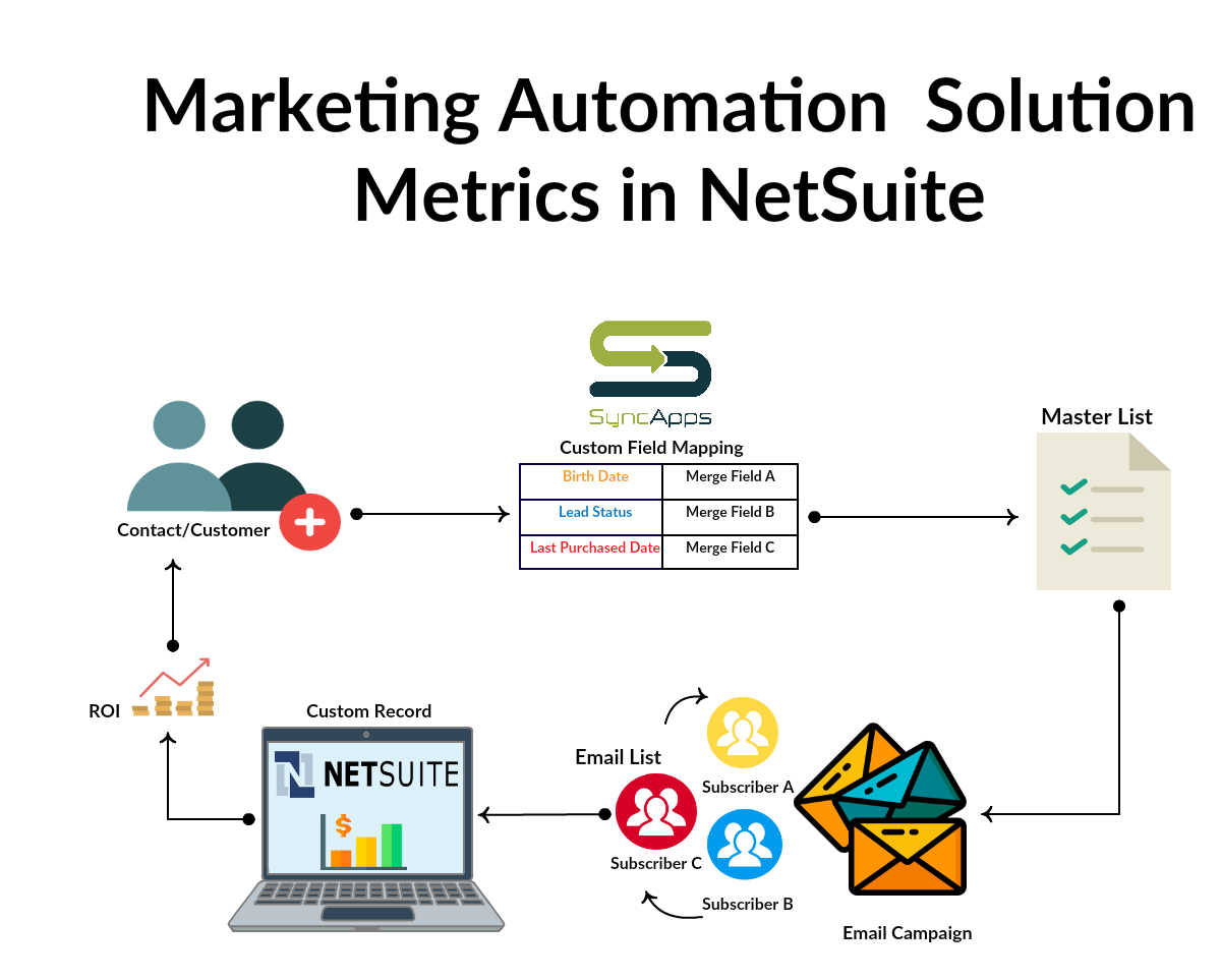 How to see your Marketing Automation Solution metrics in