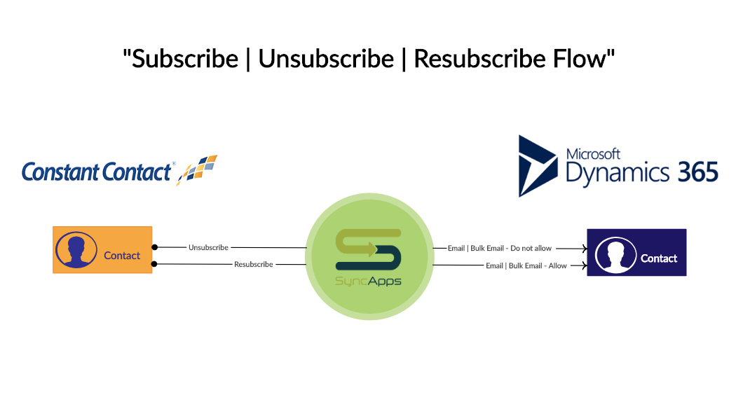 Subscribe__Unsubscibe_Resubscribe_Flow___Creately.png