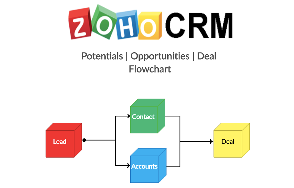 Zoho_CRM_Deals__Potentials__Opportunities___Creately.png