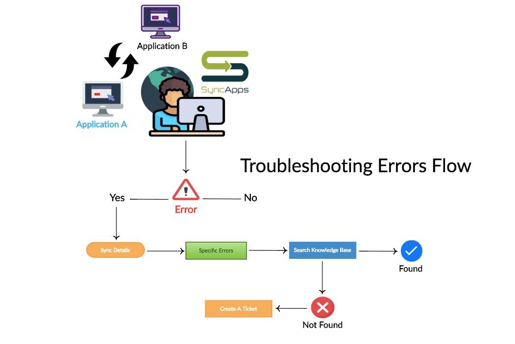 Troubleshooting_Errors_Step_Flow___Creately.png