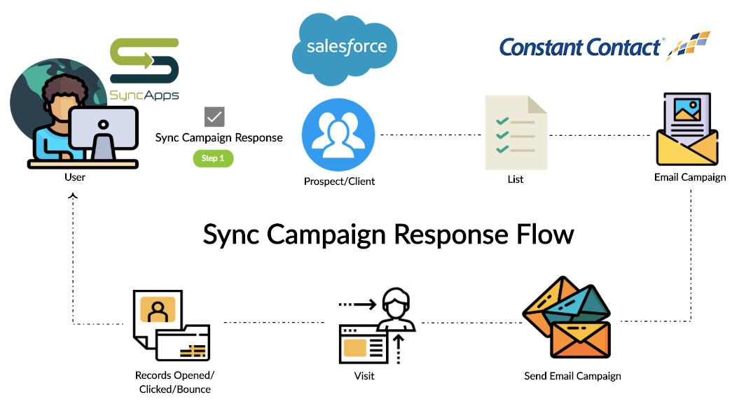 Sync_Campaign_Response_Flow_Salesforce_to_Constant_Contact___Creately.png