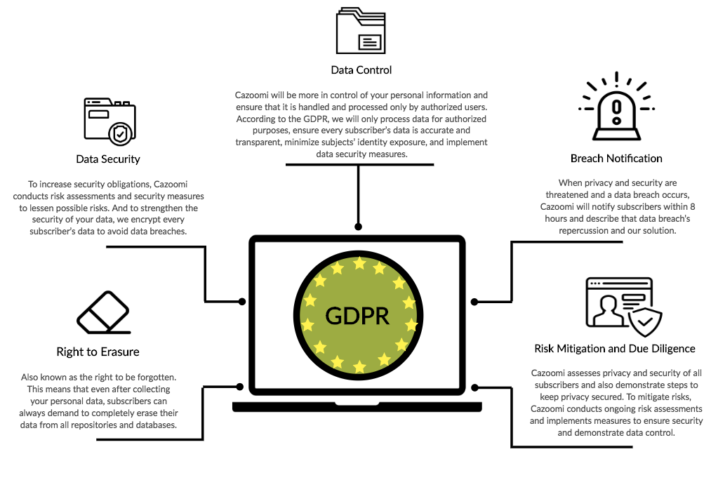 SyncApps_are_tackling_the_new_GDPR_regulations___Creately.png