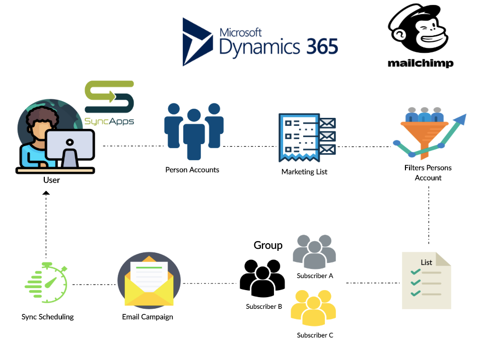 Dynamics 365 Authentication Methods and Supported Versions