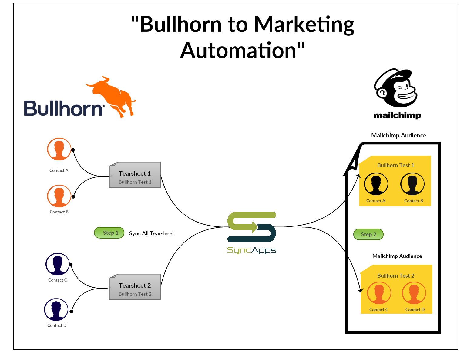 Bullhorn_to_Marketing_Automation_.png