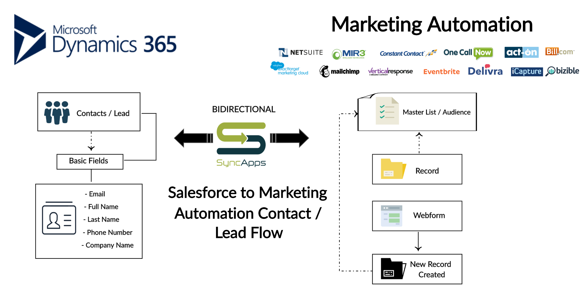 Dynamics_365_to_Markeiting_Automation_Lead_or_Contact_Flow___Creately.png