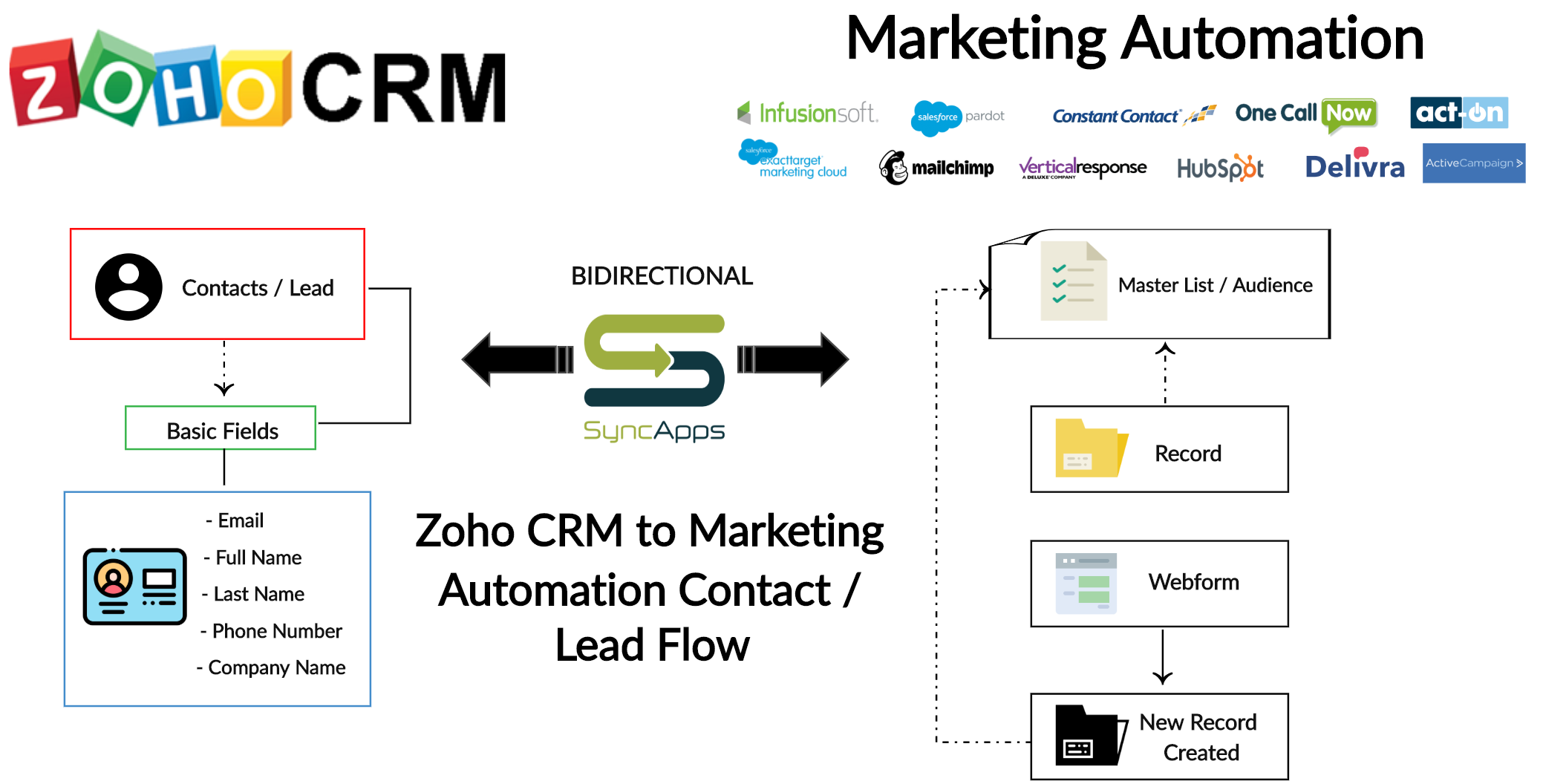 Zoho_CRM_to_Marketing_Automation_Lead_and_Contact_Flow___Creately.png