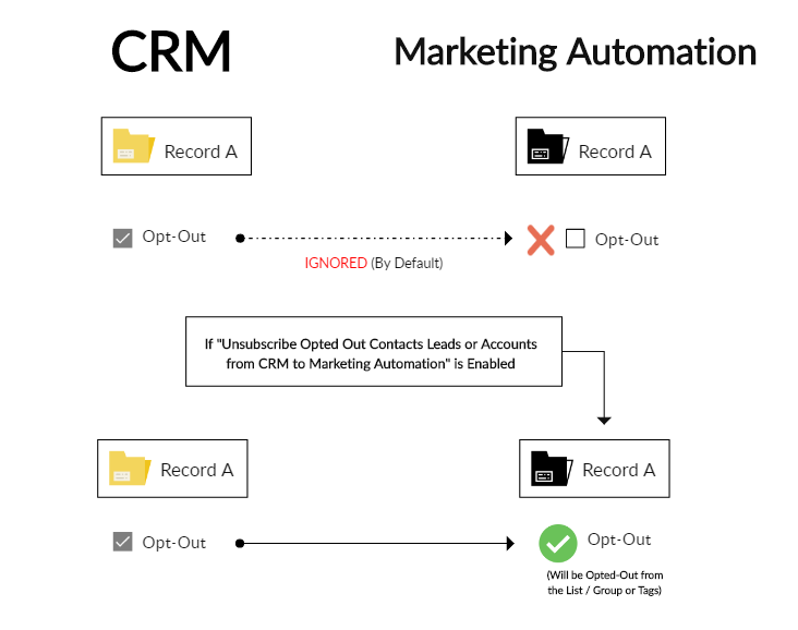 How_SyncApps_manage_the_opt-outs_and_unsubscribes_between_CRM__eCommerce__and_Marketing_Automation_software.PNG