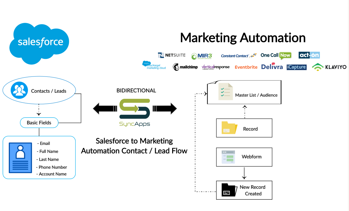 Salesforce_to_Marketing_Automation_Lead_Flow_Creately.png