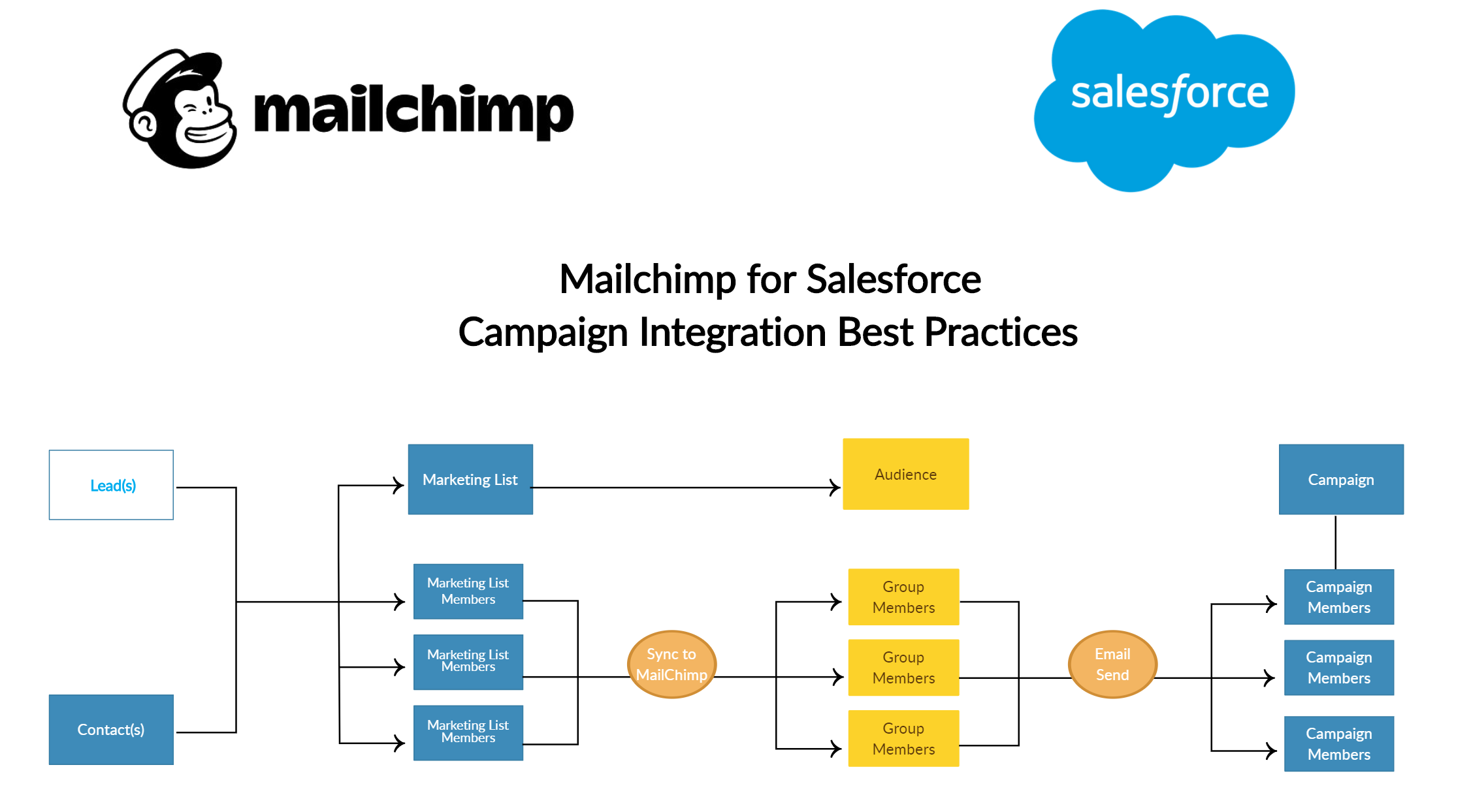 Salesforce_to_Mailchimp_Best_Practices_Creately.png