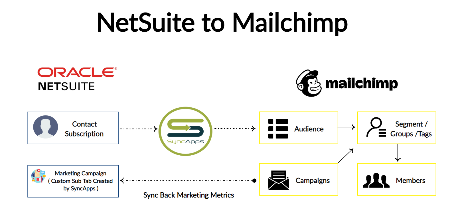 NetSuite_to_Mailchimp_Audiences_Creately__2_.png