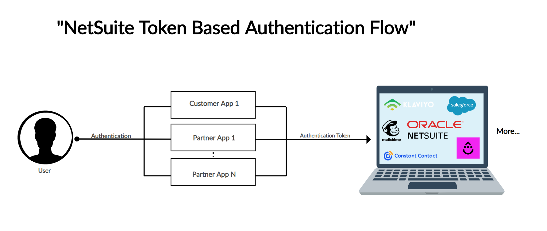 NetSuite-Token-Based-Authentication-Creately.png