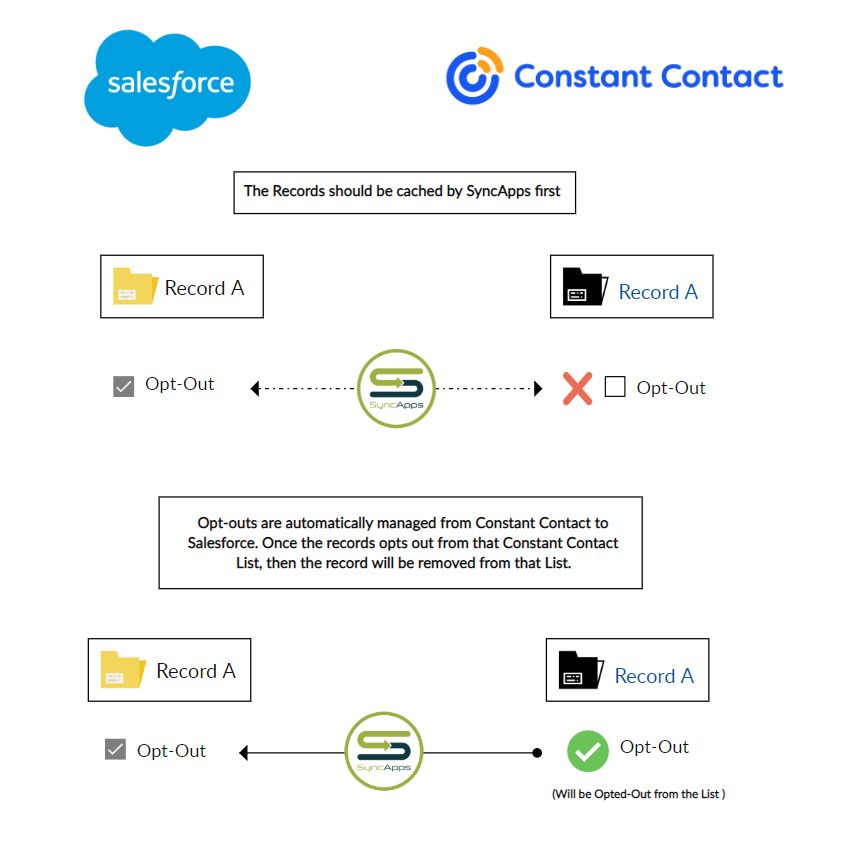 Constant-Contact-for-Salesforce-Email-Opt-Out-explained-Creately.png