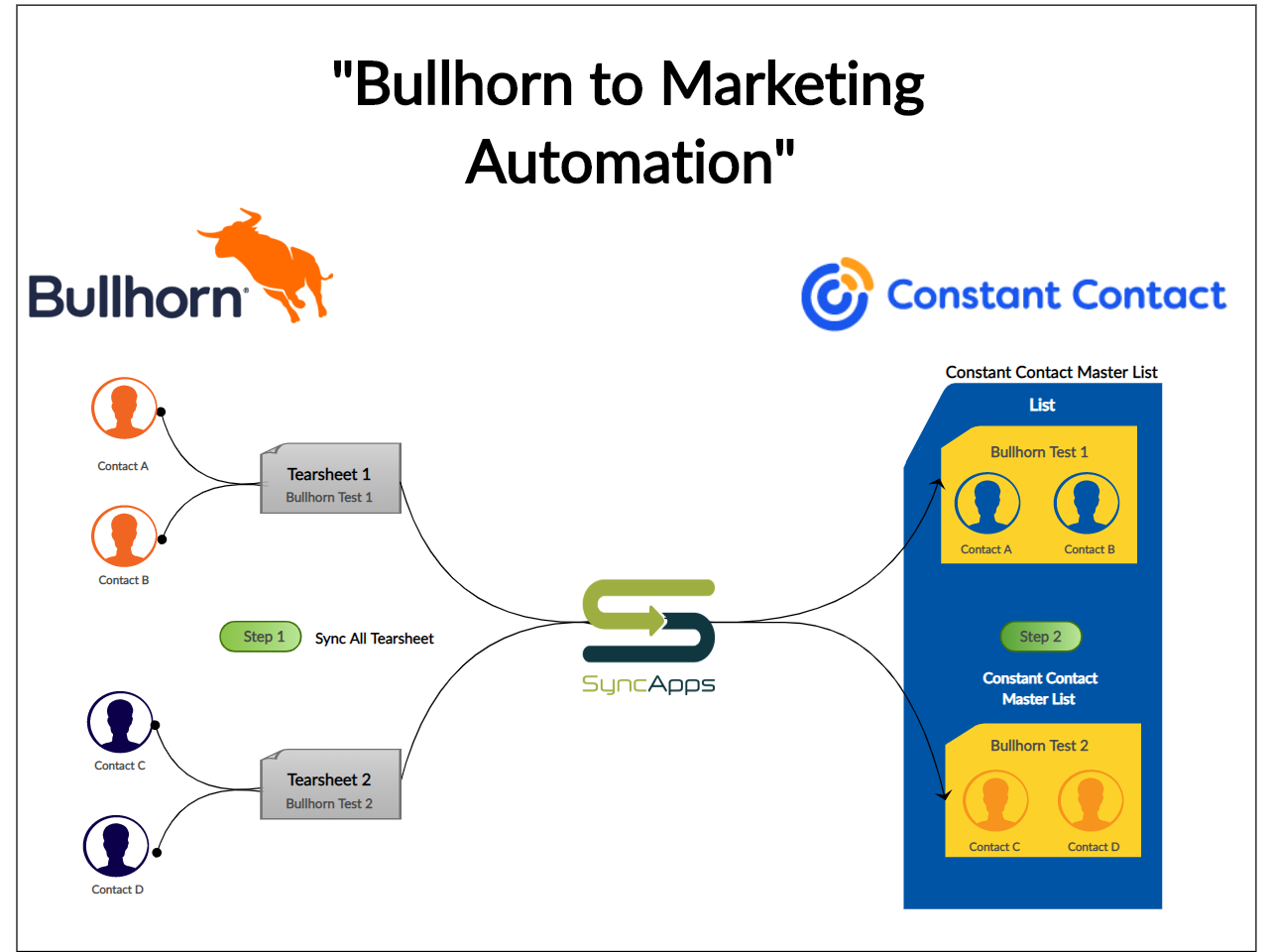 Bullhorn-to-Constant-Contact-Marketing-Automation-Creately.png